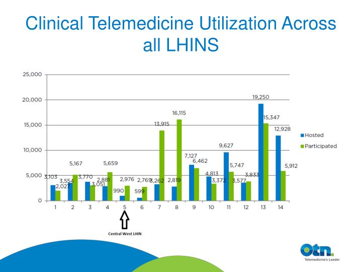 Clinical telemedicine utilization across all lhins