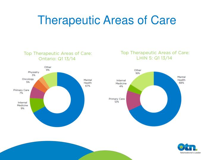 Therapeutic Areas of Care