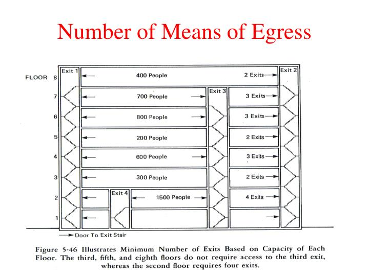Number of Means of Egress