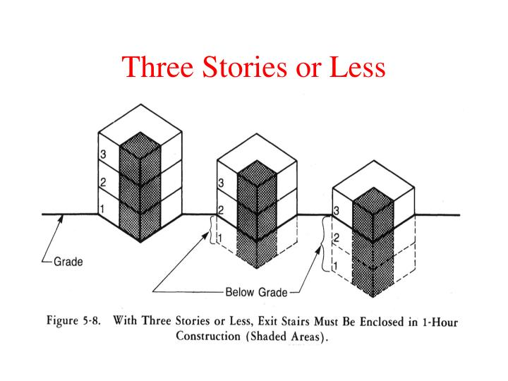 Three Stories or Less