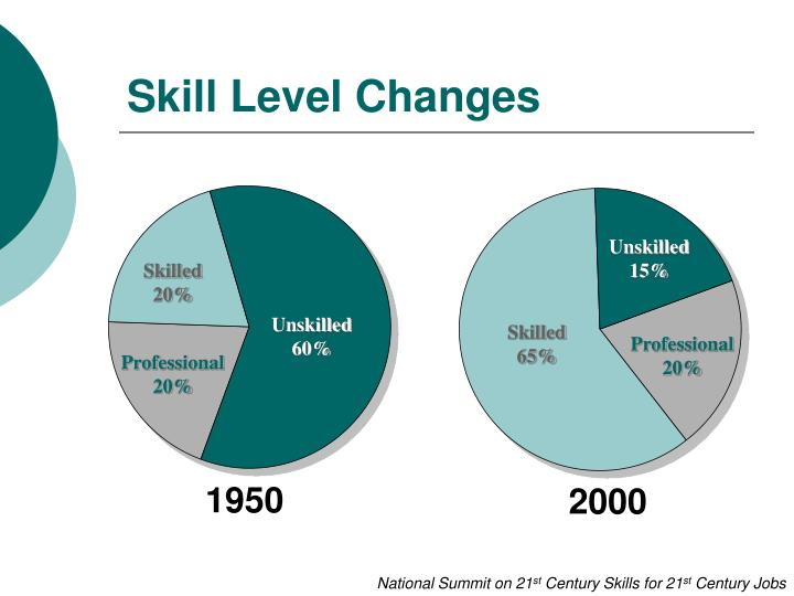 Skill level changes