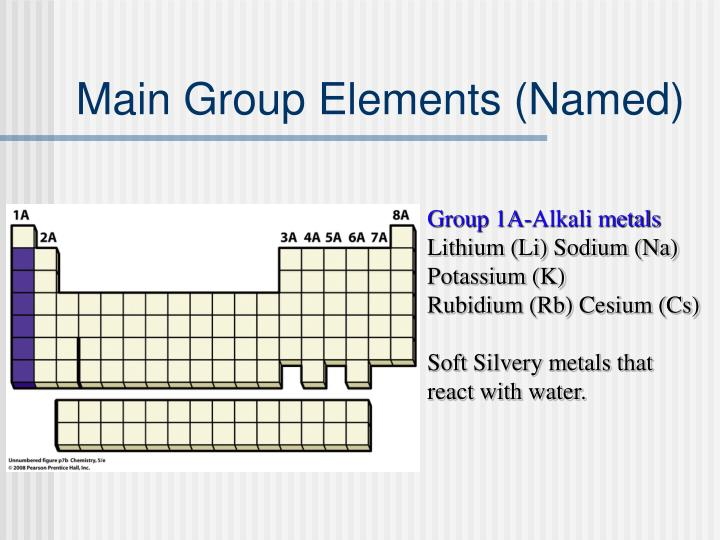 Main Group Elements (Named)