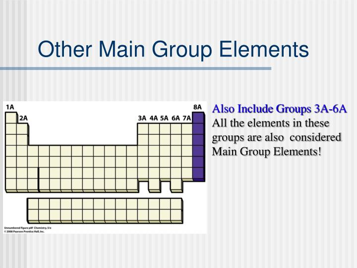 Other Main Group Elements