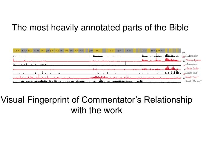 The most heavily annotated parts of the Bible