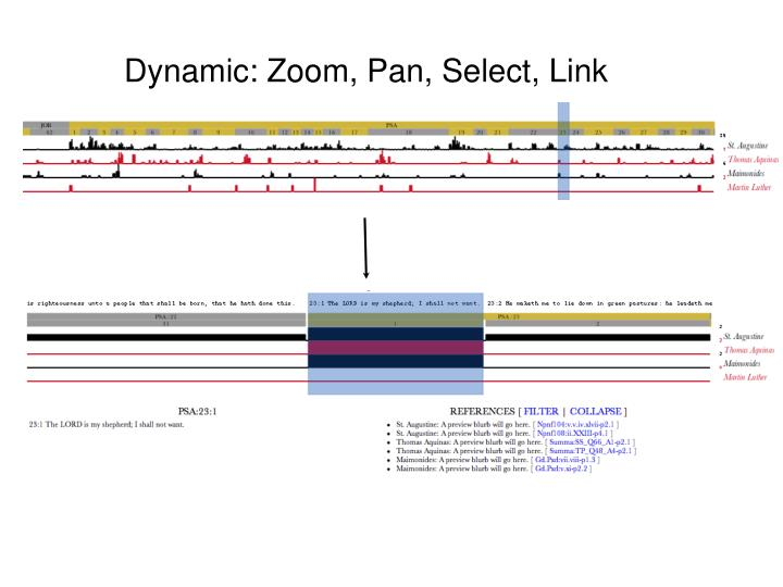 Dynamic: Zoom, Pan, Select, Link