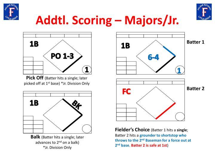 Addtl. Scoring – Majors/Jr.