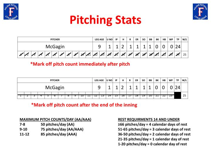 Pitching Stats