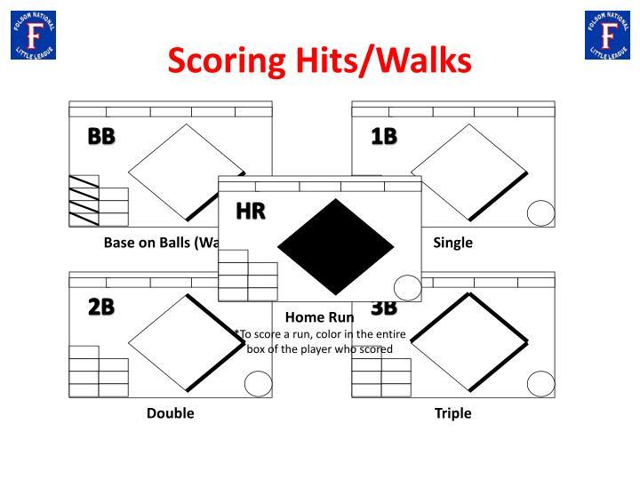 Scoring Hits/Walks