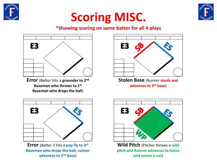 Scoring MISC.