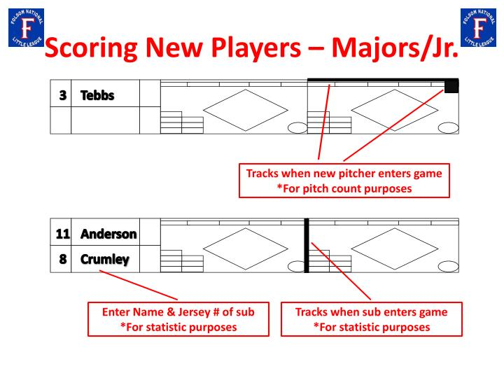 Scoring New Players – Majors/Jr.