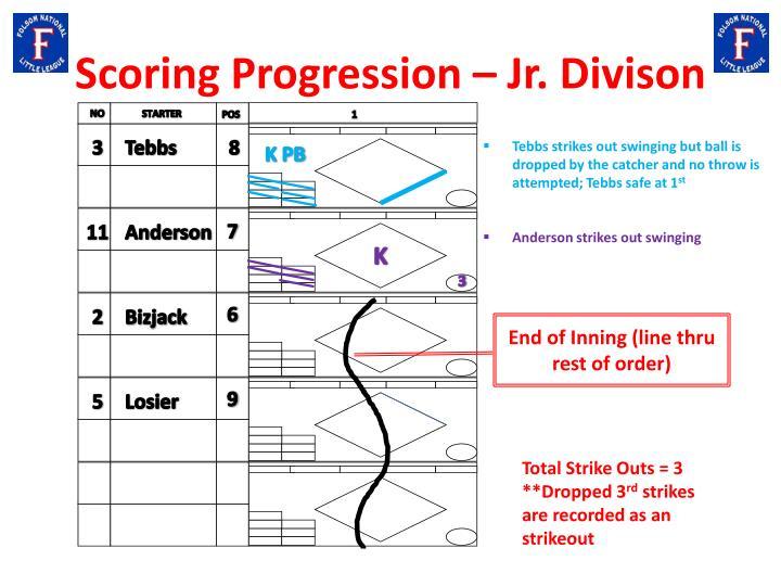 Scoring Progression – Jr.