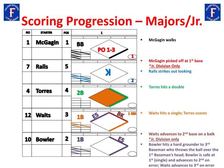 Scoring Progression – Majors/Jr.