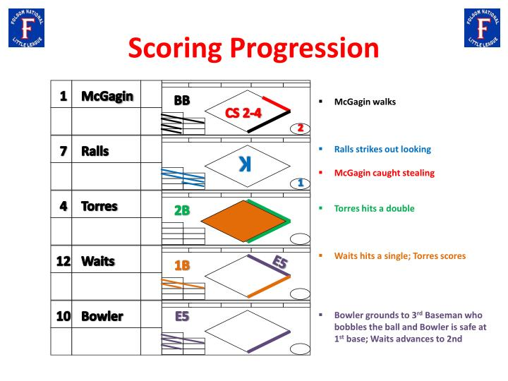 Scoring Progression