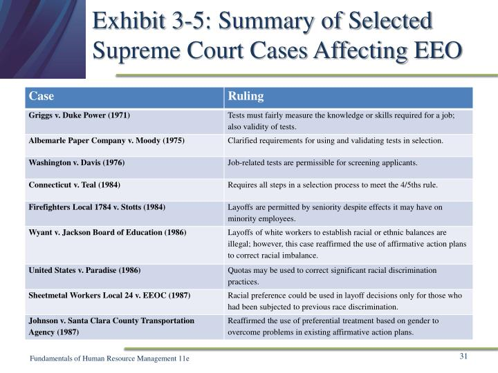 Exhibit 3-5: Summary of Selected Supreme Court Cases Affecting EEO