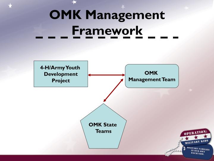 OMK Management Framework