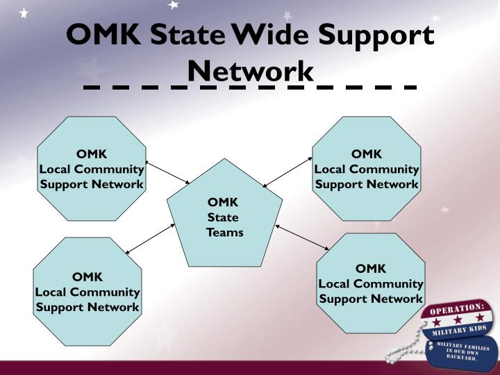 OMK State Wide Support Network