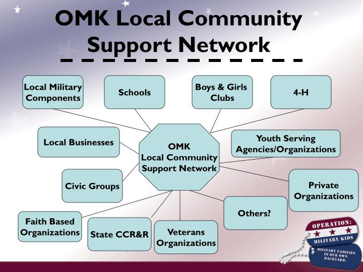OMK Local Community Support Network