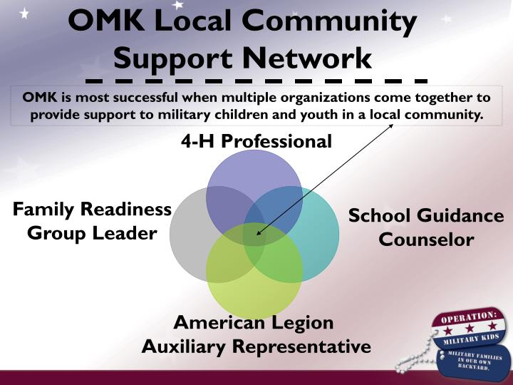 OMK Local Community