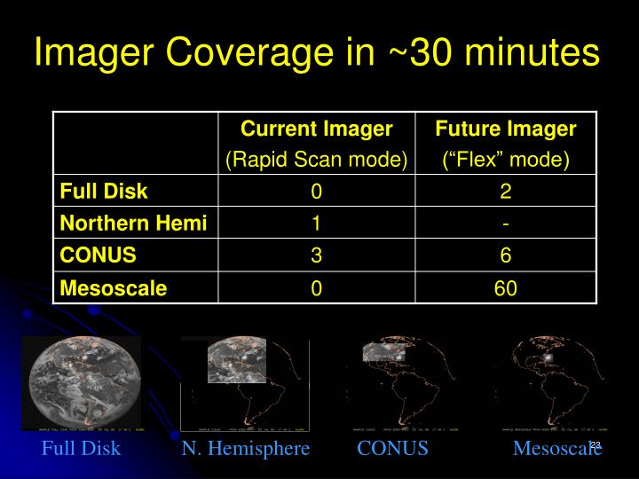 Imager Coverage in ~30 minutes