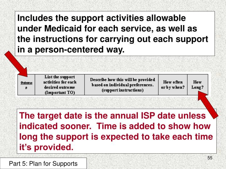 Includes the support activities allowable under Medicaid for each service, as well as the instructions for carrying out each support in a person-centered way.