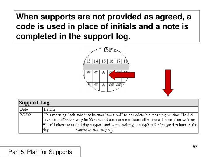 When supports are not provided as agreed, a code is used in place of initials and a note is completed in the support log.