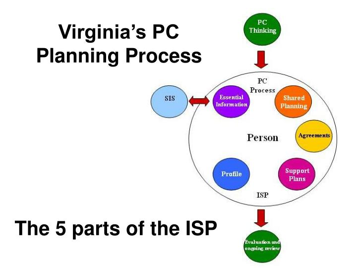The 5 parts of the isp