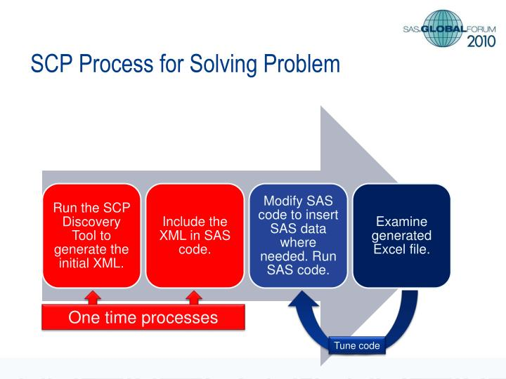 SCP Process for Solving Problem