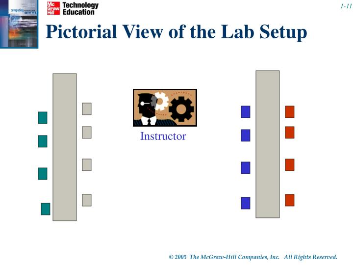 Pictorial View of the Lab Setup