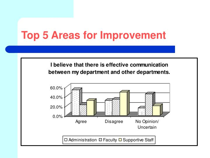 Top 5 Areas for Improvement