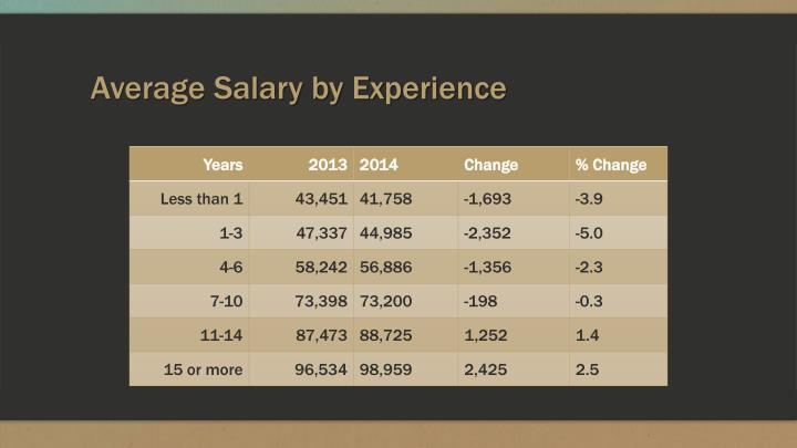 Average Salary by Experience