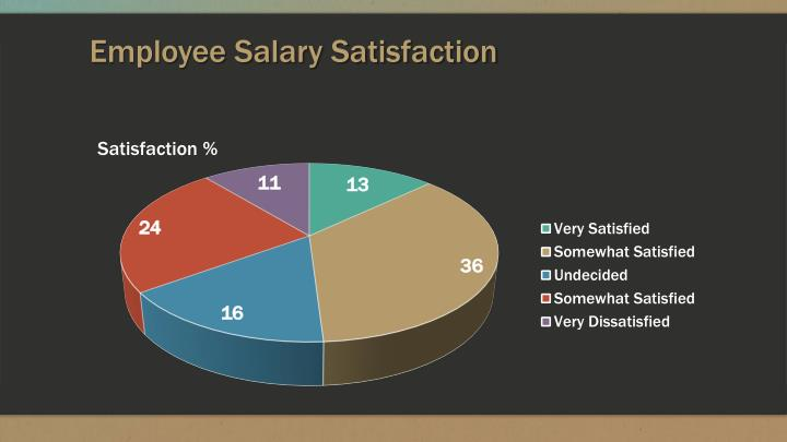 Employee salary satisfaction