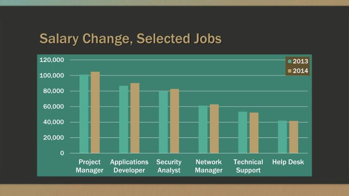Salary Change, Selected Jobs