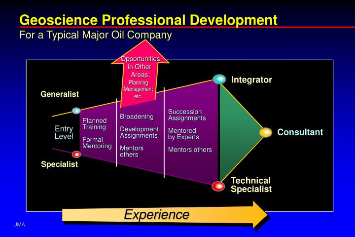 Geoscience Professional Development