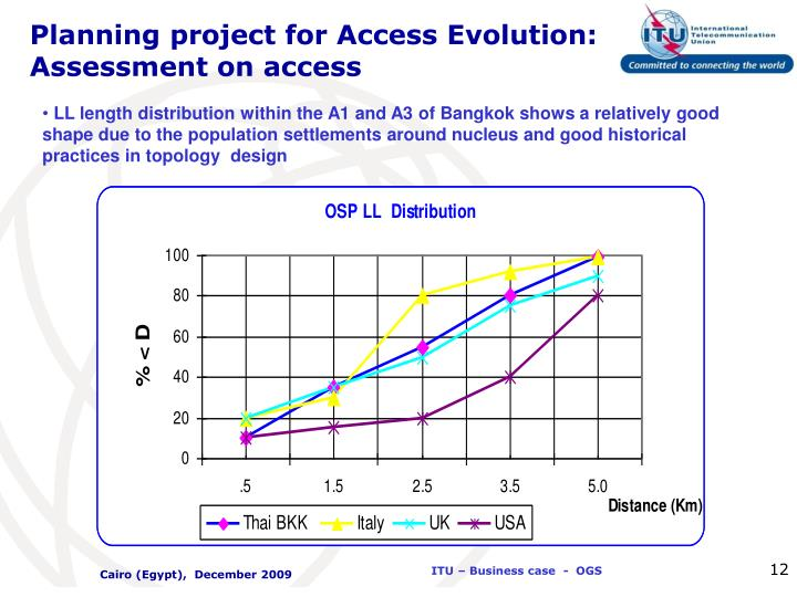 Planning project for Access Evolution: Assessment on access