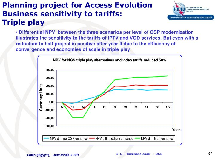 Planning project for Access Evolution  Business sensitivity to tariffs: