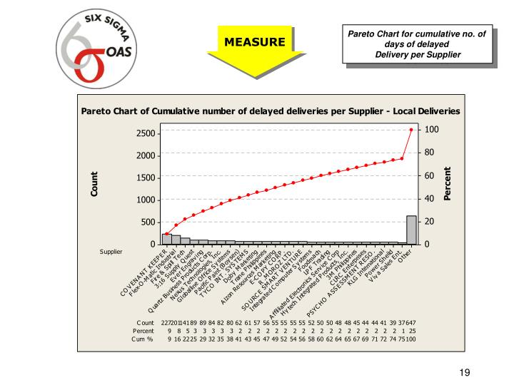 Pareto Chart for cumulative no. of