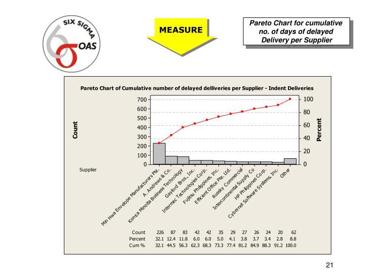Pareto Chart for cumulative