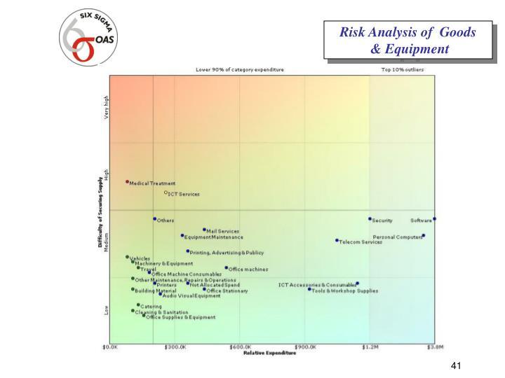 Risk Analysis of  Goods