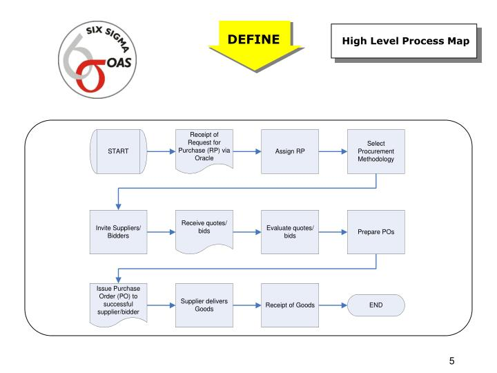 High Level Process Map