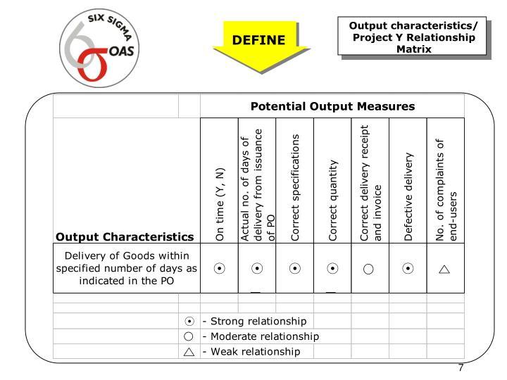 Output characteristics/ Project Y Relationship Matrix