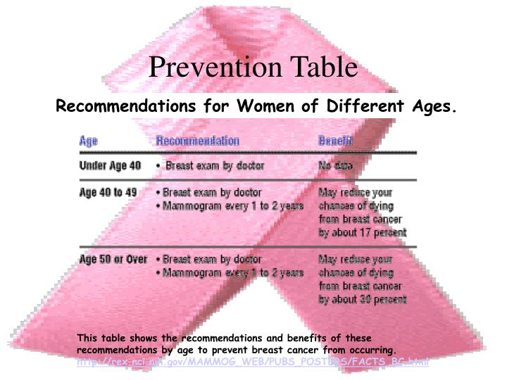 Prevention Table