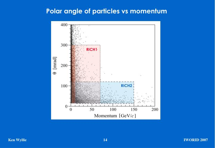 Polar angle of particles vs momentum