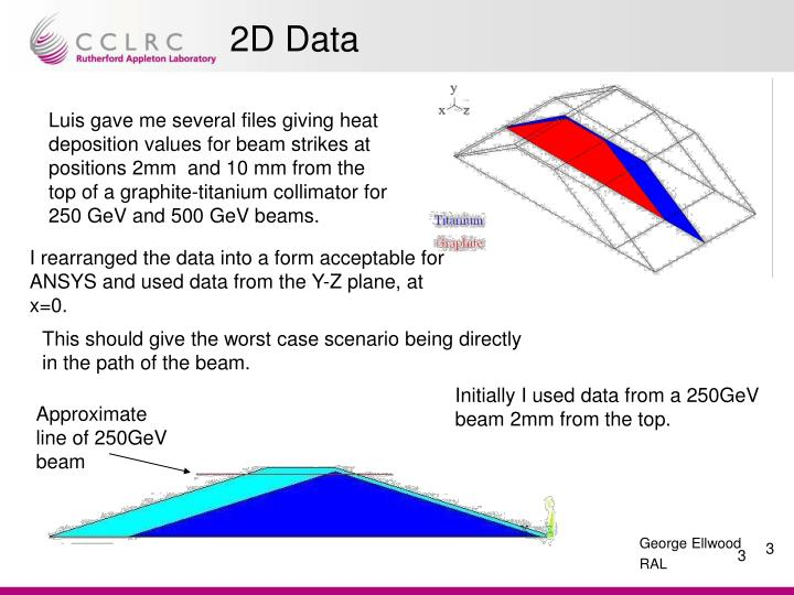 2D Data