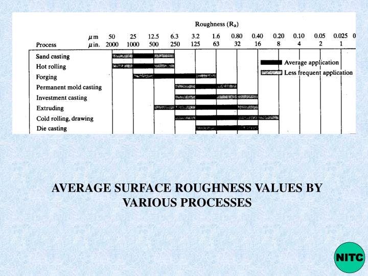 AVERAGE SURFACE ROUGHNESS VALUES BY VARIOUS PROCESSES