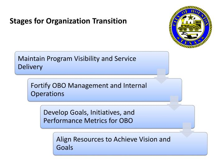 Stages for organization transition