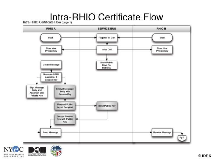 Intra-RHIO Certificate Flow