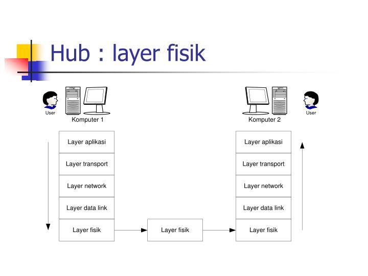 Hub : layer fisik