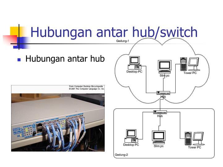 Hubungan antar hub/switch