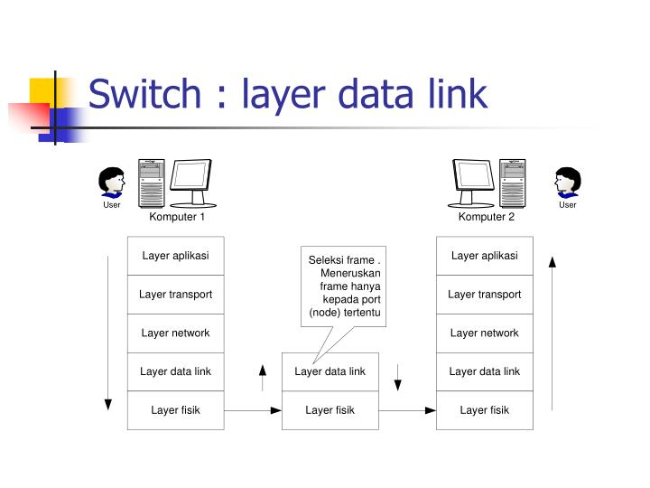 Switch : layer data link