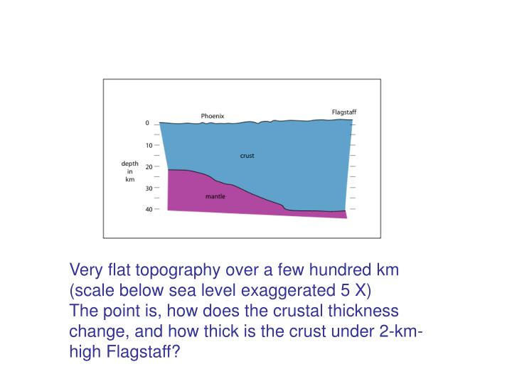 Very flat topography over a few hundred km (scale below sea level exaggerated 5 X)